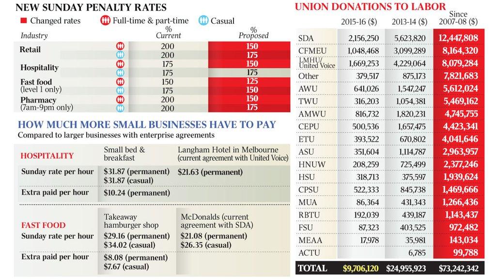fair work australia penalty rates review